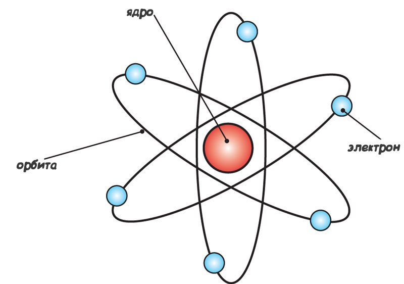 atom research paper Free essay: atoms atom is the fundamental building block of all stuff, or what scientists like to call matter an individual atom is very small.