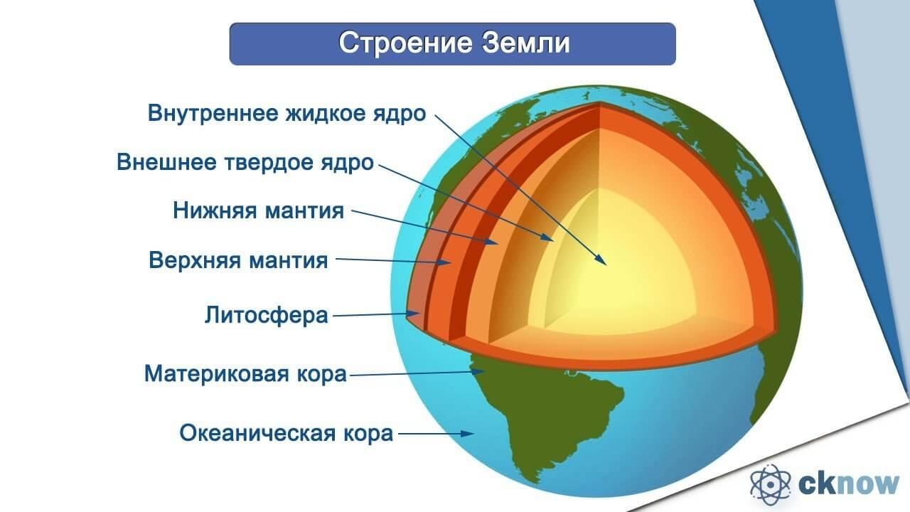 Строение земли в разрезе картинка